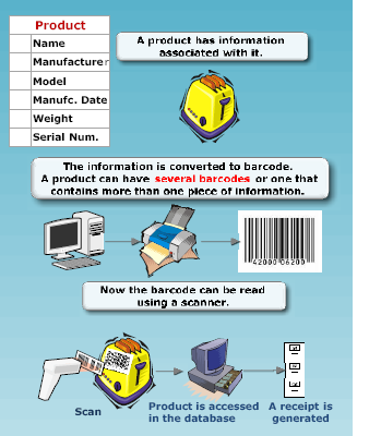 The Process of using barcode